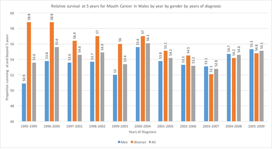 graph showing relative survival at 5 years for Mouth Cancer in Wales; by year, by gender, by years of diagnosis